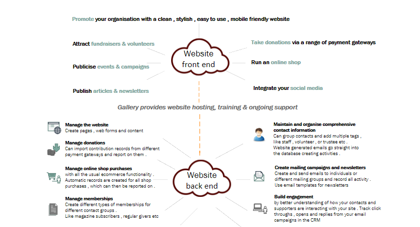 "Image explaining how ""Charity WebCente"" functions front and back end"